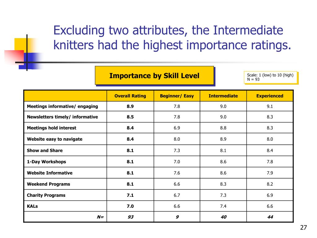 Excluding two attributes, the Intermediate knitters had the highest importance ratings.