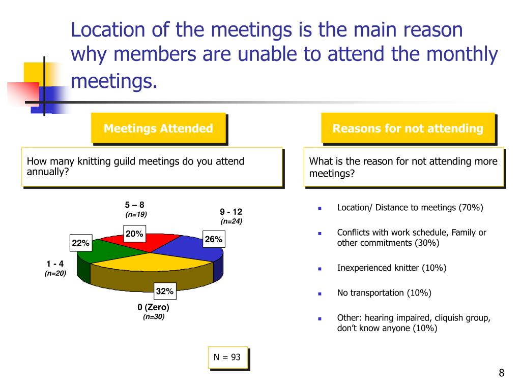 Location of the meetings is the main reason why members are unable to attend the monthly meetings.