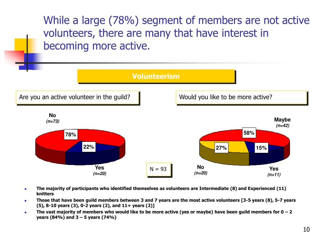While a large (78%) segment of members are not active volunteers, there are many that have interest in becoming more active.