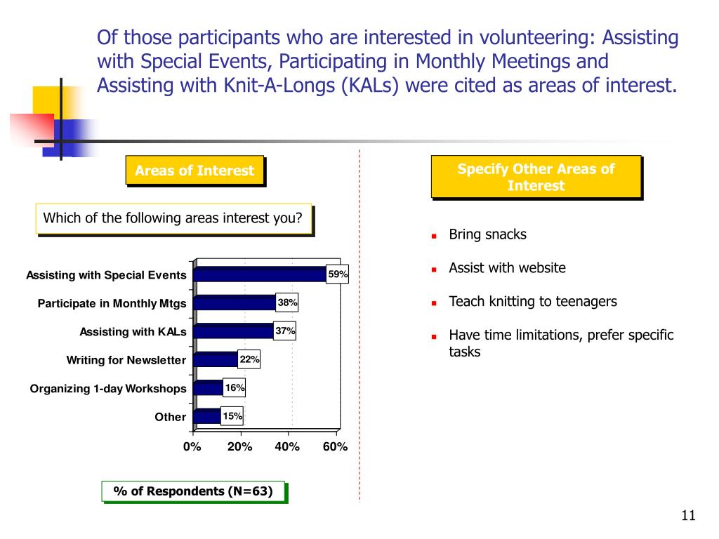 Of those participants who are interested in volunteering: Assisting with Special Events, Participating in Monthly Meetings and Assisting with Knit-A-Longs (KALs) were cited as areas of interest.