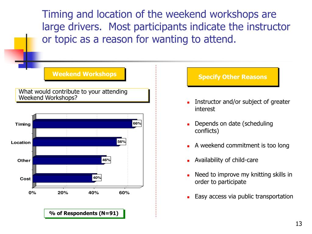 Timing and location of the weekend workshops are large drivers.  Most participants indicate the instructor or topic as a reason for wanting to attend.