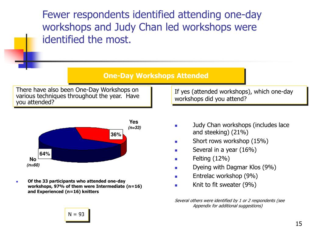 Fewer respondents identified attending one-day workshops and Judy Chan led workshops were identified the most.
