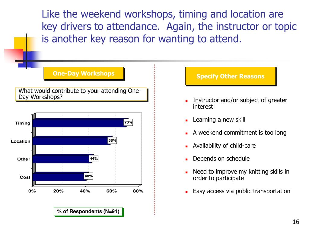 Like the weekend workshops, timing and location are key drivers to attendance.  Again, the instructor or topic is another key reason for wanting to attend.
