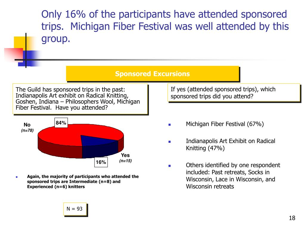 Only 16% of the participants have attended sponsored trips.  Michigan Fiber Festival was well attended by this group.