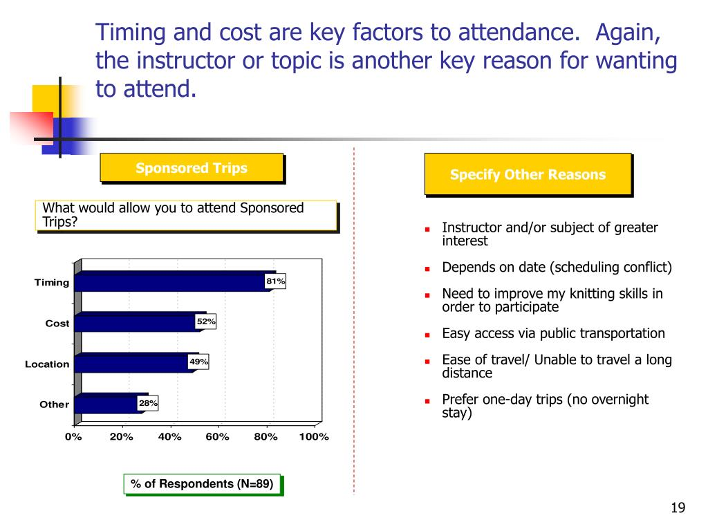 Timing and cost are key factors to attendance.  Again, the instructor or topic is another key reason for wanting to attend.