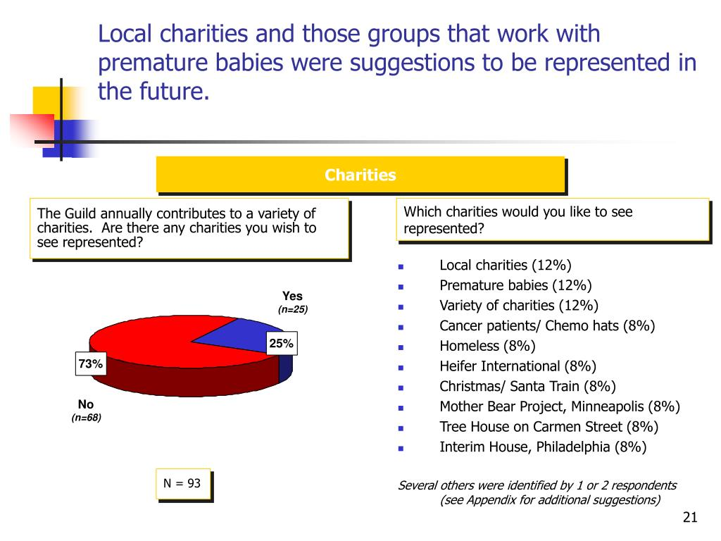 Local charities and those groups that work with premature babies were suggestions to be represented in the future.