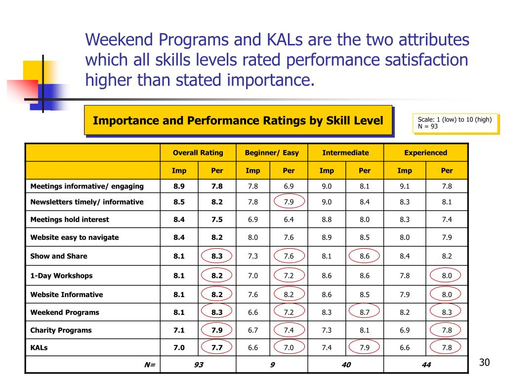 Weekend Programs and KALs are the two attributes which all skills levels rated performance satisfaction higher than stated importance.