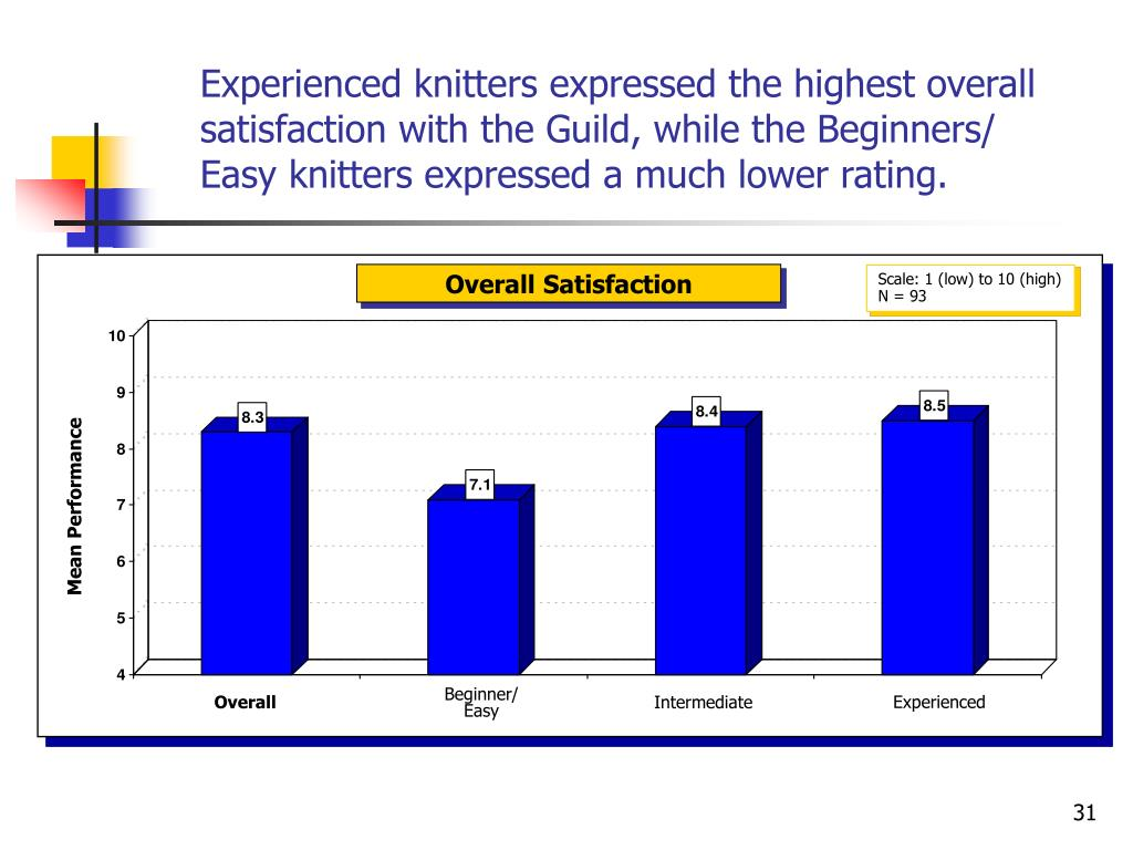 Experienced knitters expressed the highest overall satisfaction with the Guild, while the Beginners/ Easy knitters expressed a much lower rating.