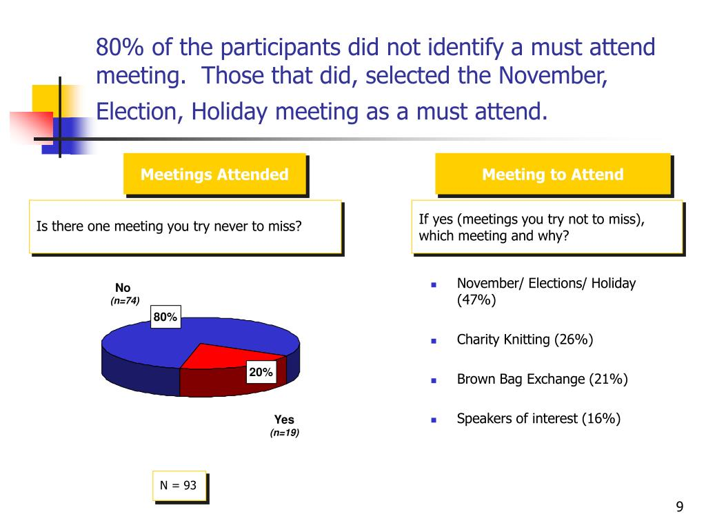 80% of the participants did not identify a must attend meeting.  Those that did, selected the November, Election, Holiday meeting as a must attend.