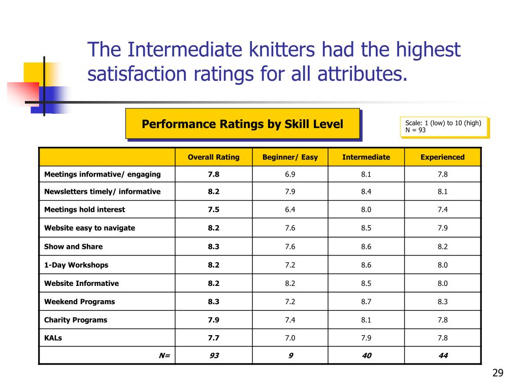 The Intermediate knitters had the highest satisfaction ratings for all attributes.