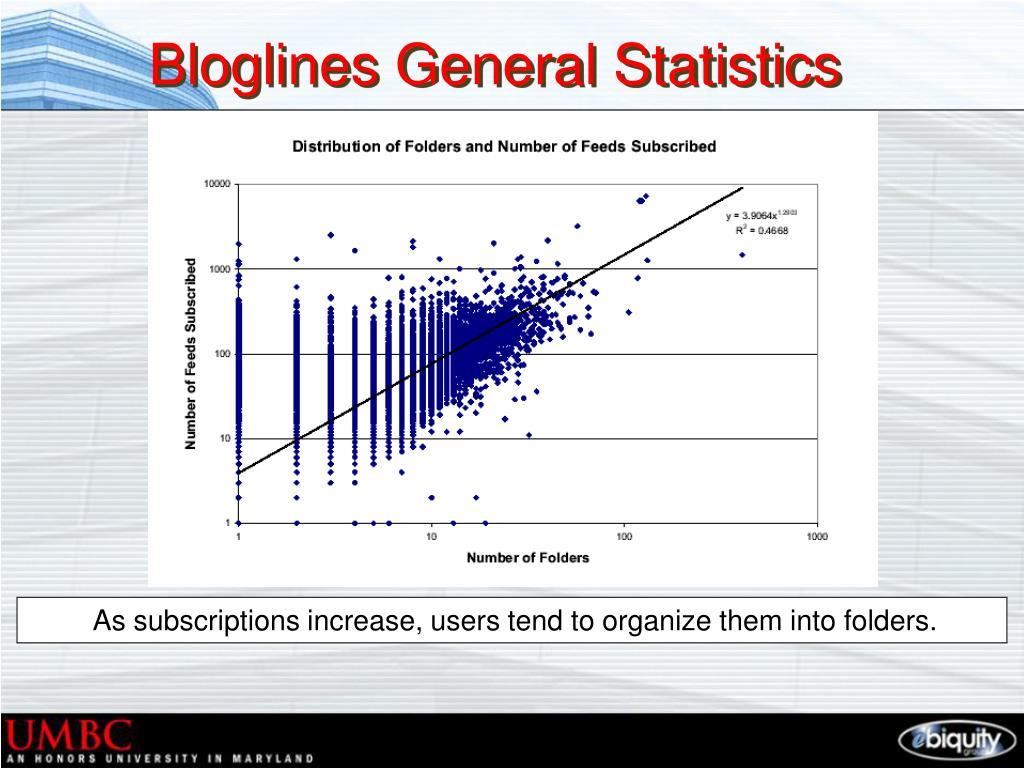 Bloglines General Statistics