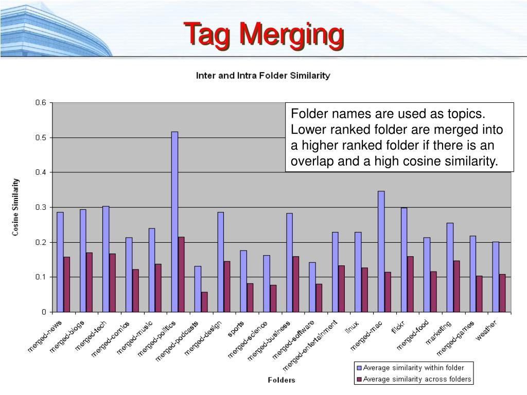 Tag Merging