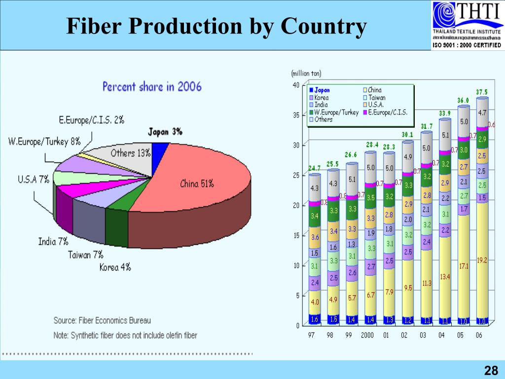 Fiber Production by Country