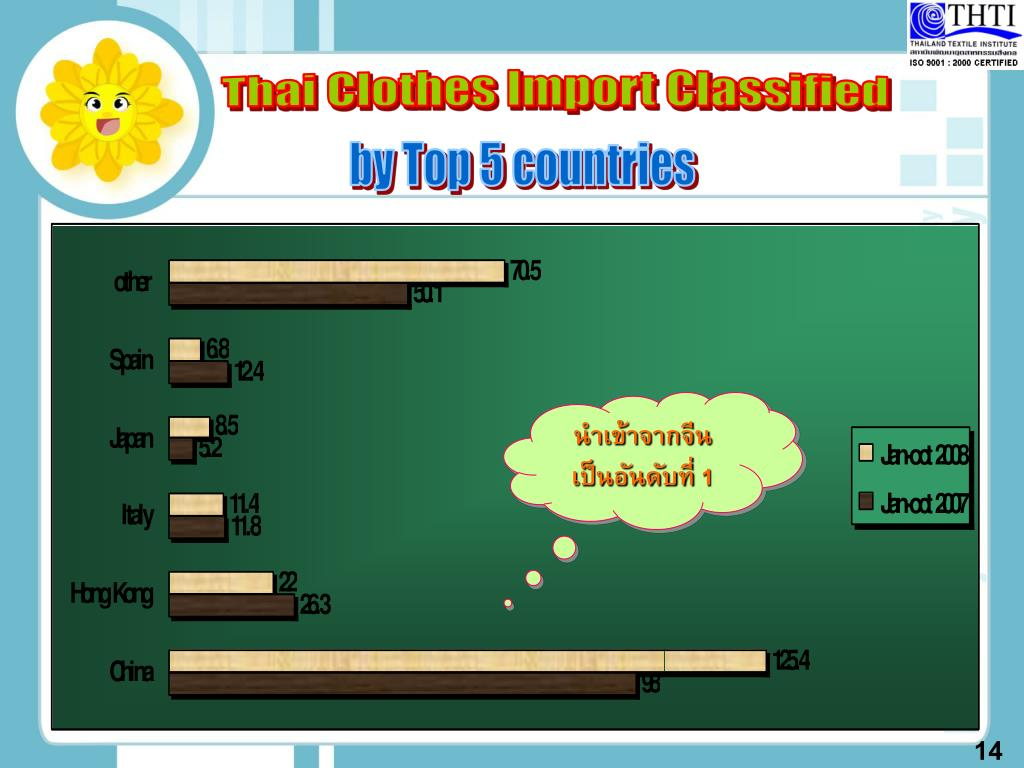 Thai Clothes Import Classified