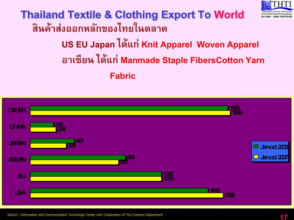 Thailand Textile & Clothing Export To