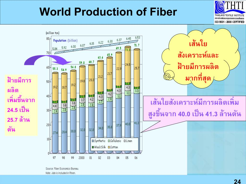 World Production of Fiber