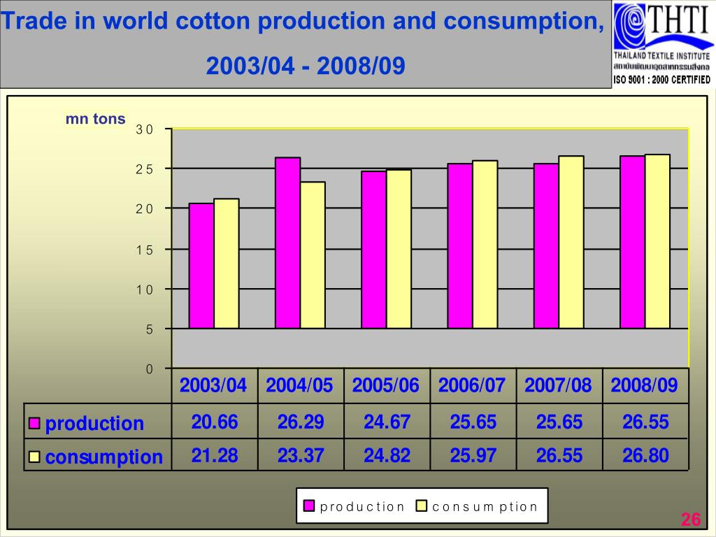 Trade in world cotton supply and demand,