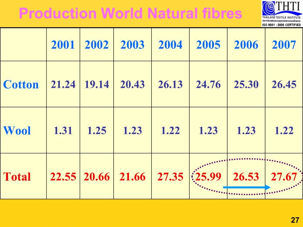 Production World Natural fibres