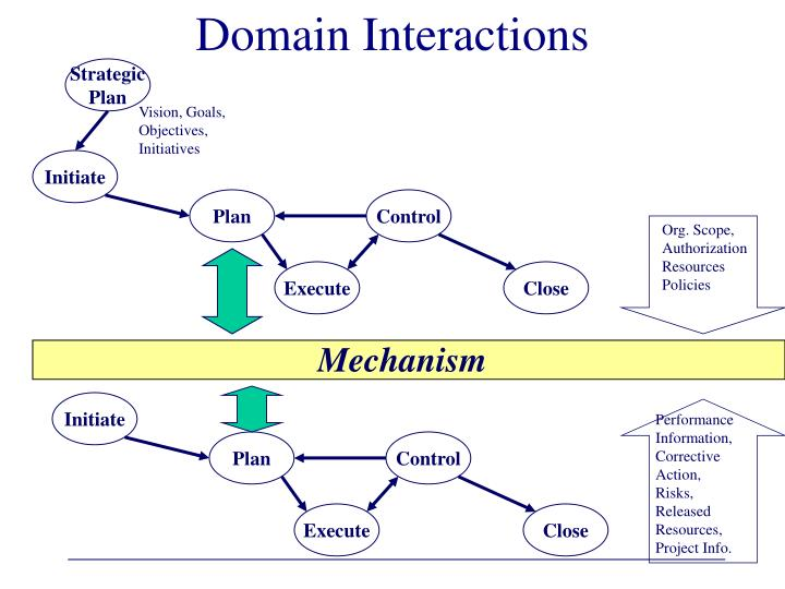 Domain Interactions