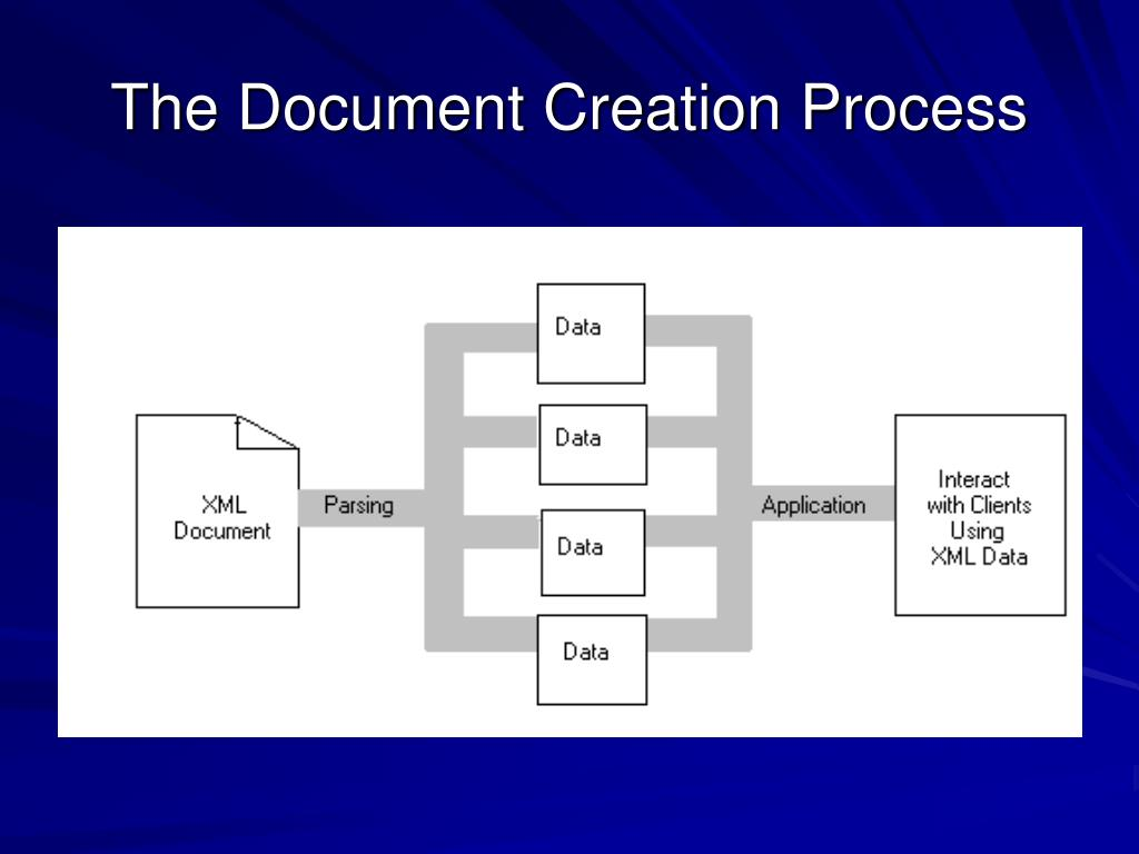 The Document Creation Process