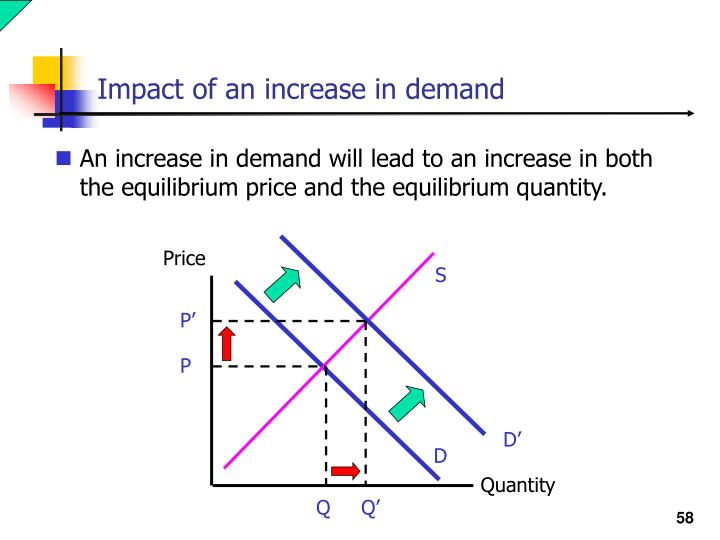Impact of an increase in demand