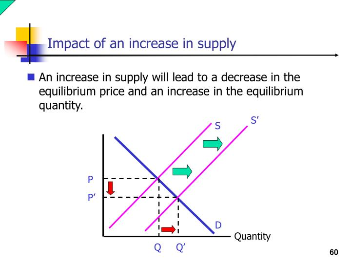 Impact of an increase in supply