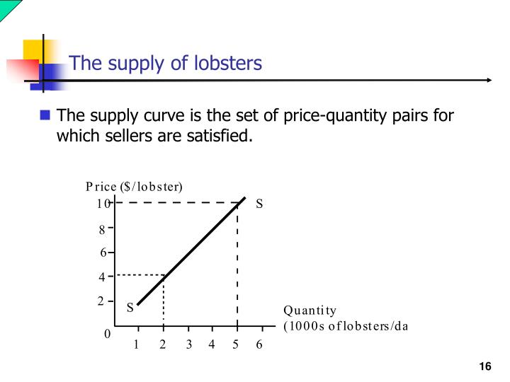 The supply of lobsters