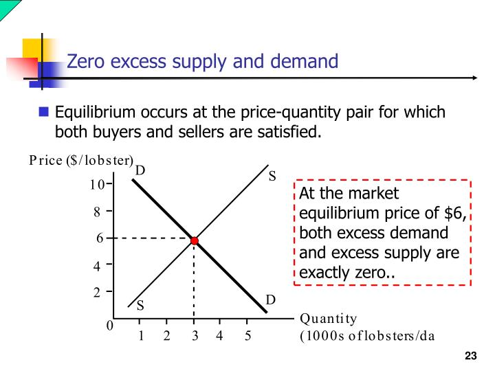 Zero excess supply and demand