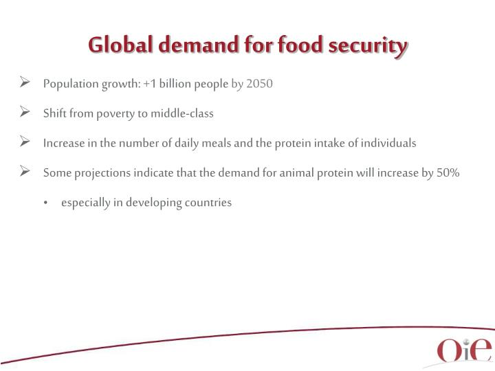 Global demand for food security