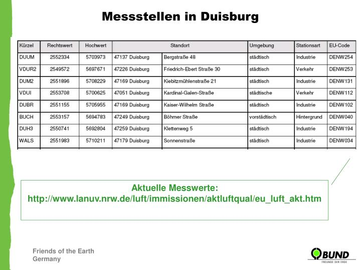 Messstellen in Duisburg