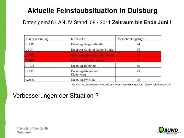 Aktuelle Feinstaubsituation in Duisburg