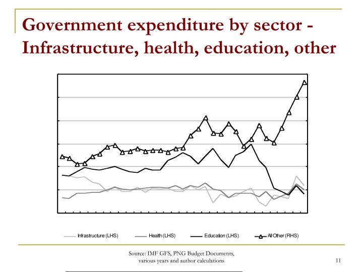 Government expenditure by sector - Infrastructure, health, education, other