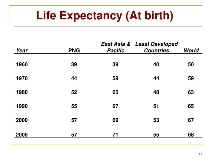 Life Expectancy (At birth)