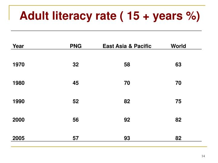Adult literacy rate ( 15 + years %)