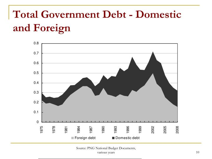 Total Government Debt - Domestic and Foreign
