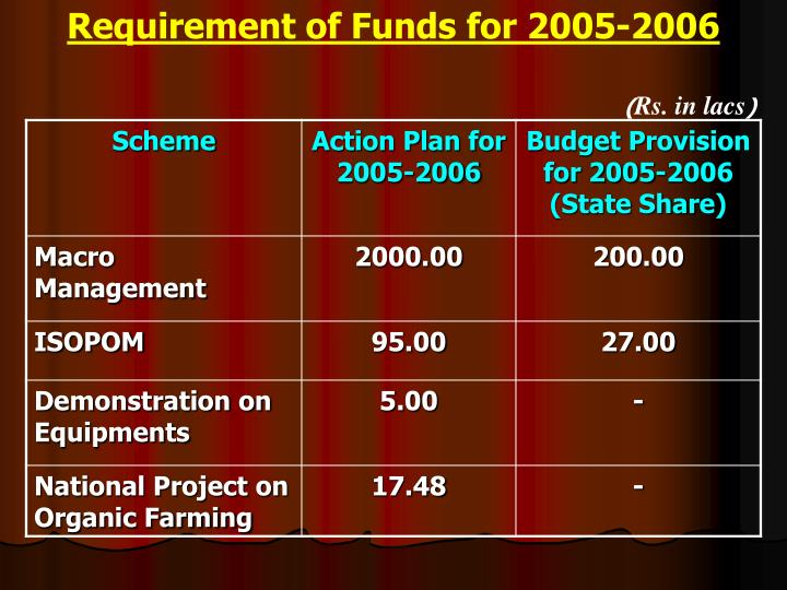 Requirement of Funds for 2005-2006