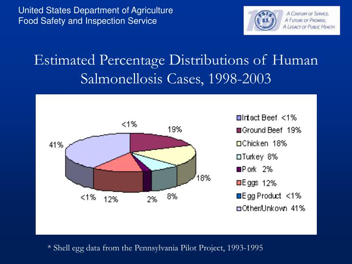 Estimated Percentage Distributions of Human