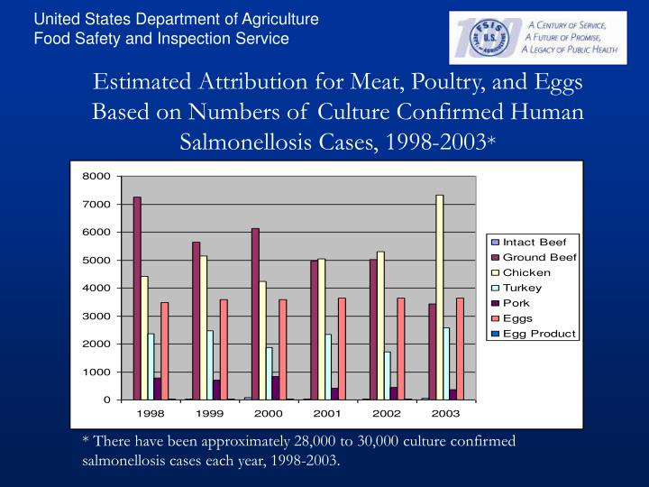 Estimated Attribution for Meat, Poultry, and Eggs Based on Numbers of Culture Confirmed Human Salmonellosis Cases, 1998-2003