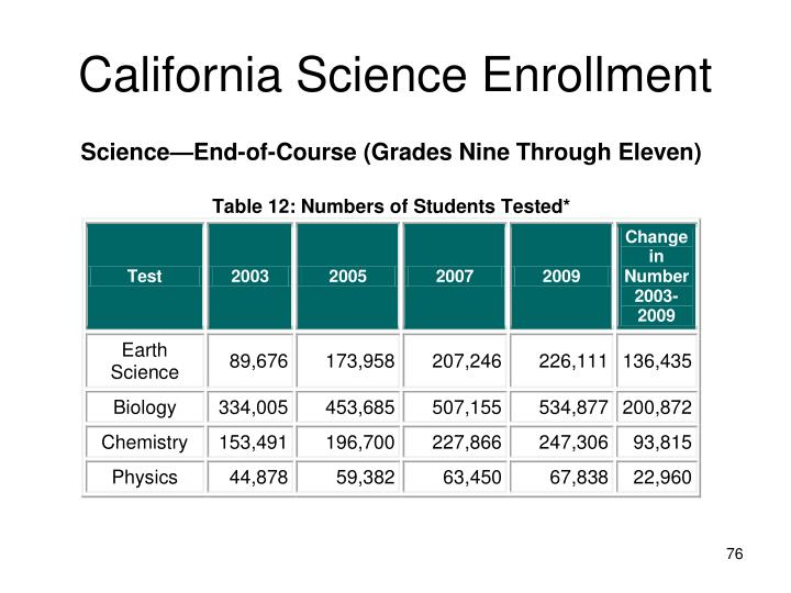 California Science Enrollment