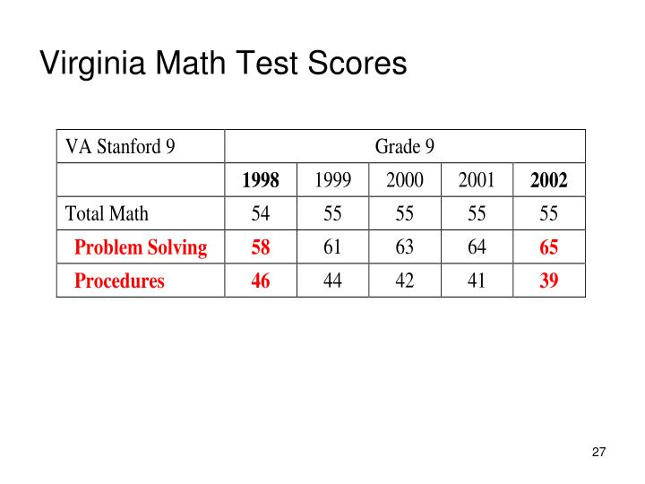 Virginia Math Test Scores