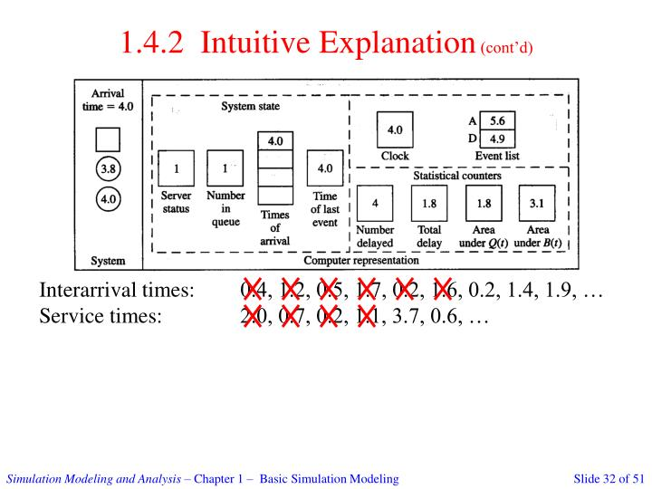 1.4.2  Intuitive Explanation