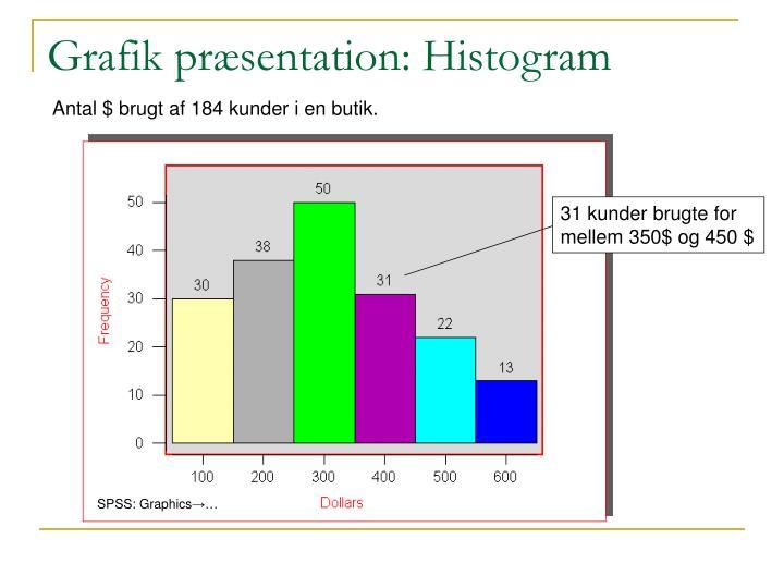 Grafik præsentation: Histogram