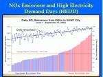 nox emissions and high electricity demand days hedd