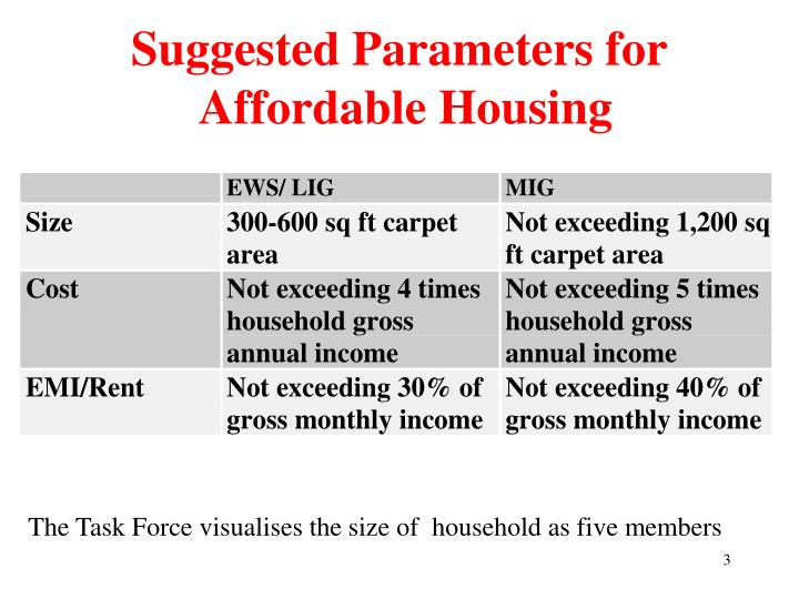 Suggested parameters for affordable housing