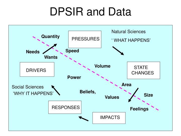 DPSIR and Data