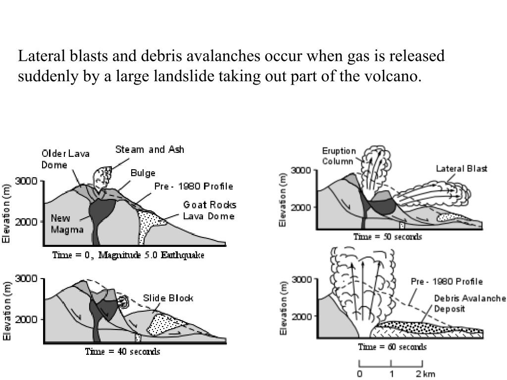 Lateral blasts and debris avalanches occur when gas is released suddenly by a large landslide taking out part of the volcano.