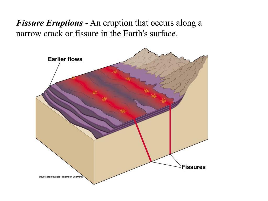 Fissure Eruptions