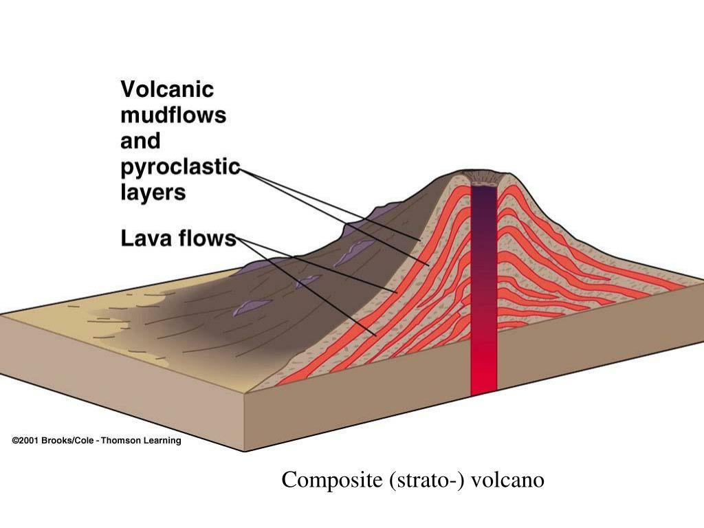 Composite (strato-) volcano