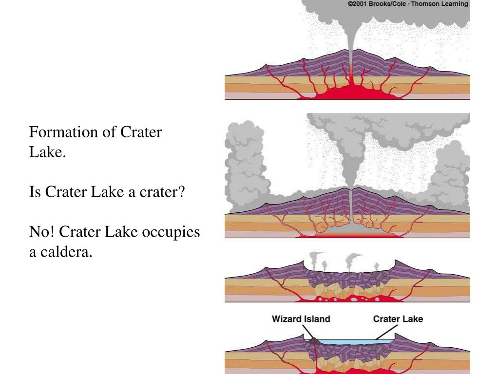 Formation of Crater Lake.