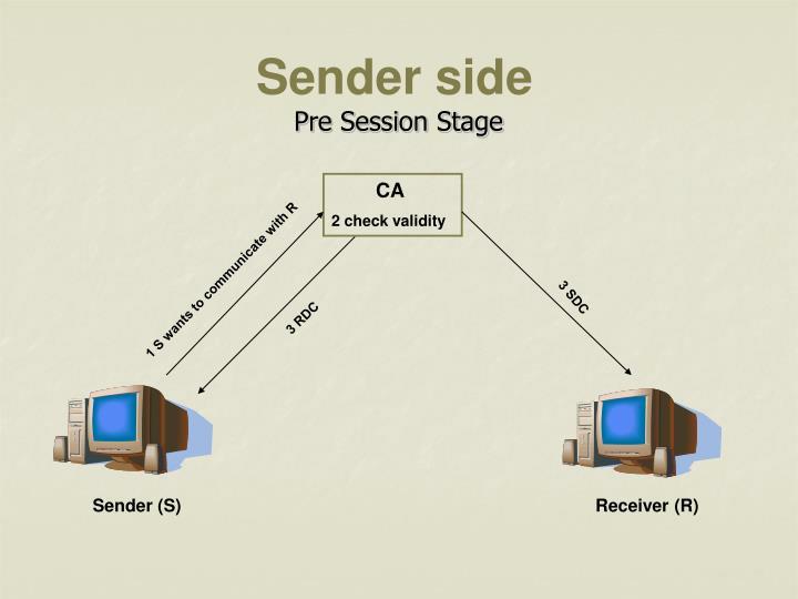 Sender side